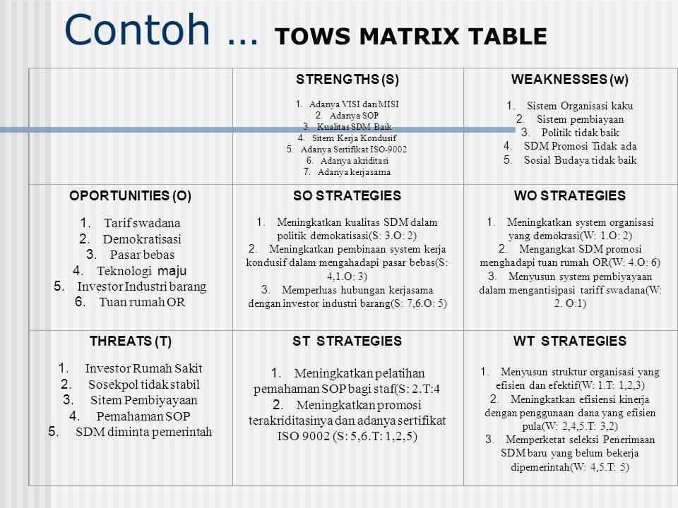 Contoh … TOWS MATRIX TABLE