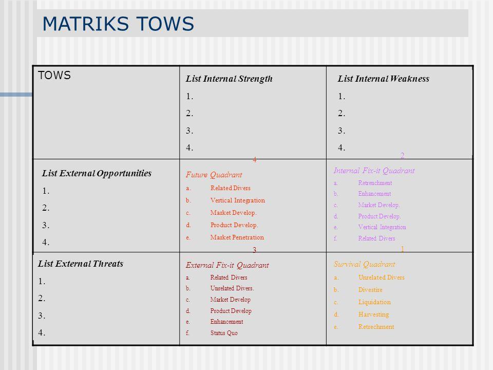 MATRIKS TOWS TOWS List Internal Strength 1. 2. 3. 4.