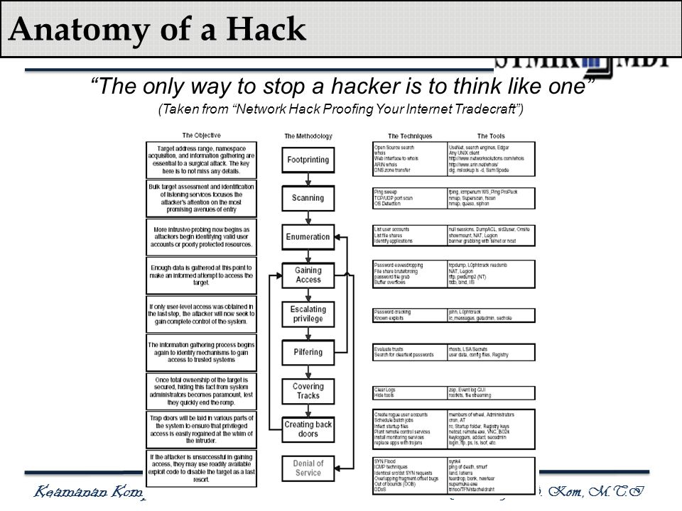 Anatomy of a Hack The only way to stop a hacker is to think like one