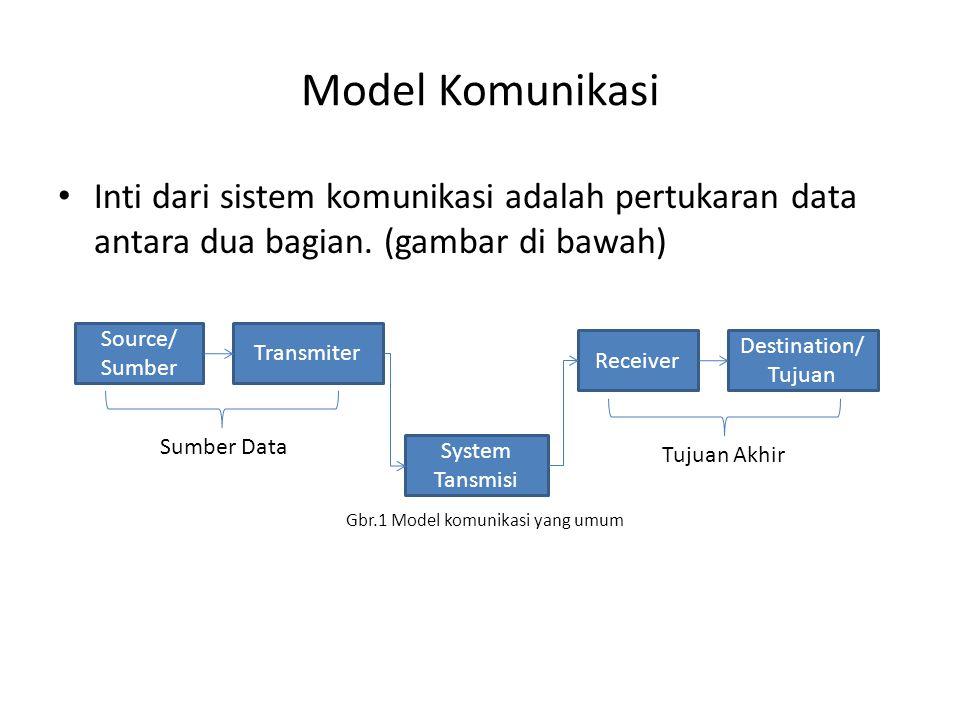 Model Komunikasi Inti dari sistem komunikasi adalah pertukaran data antara dua bagian. (gambar di bawah)