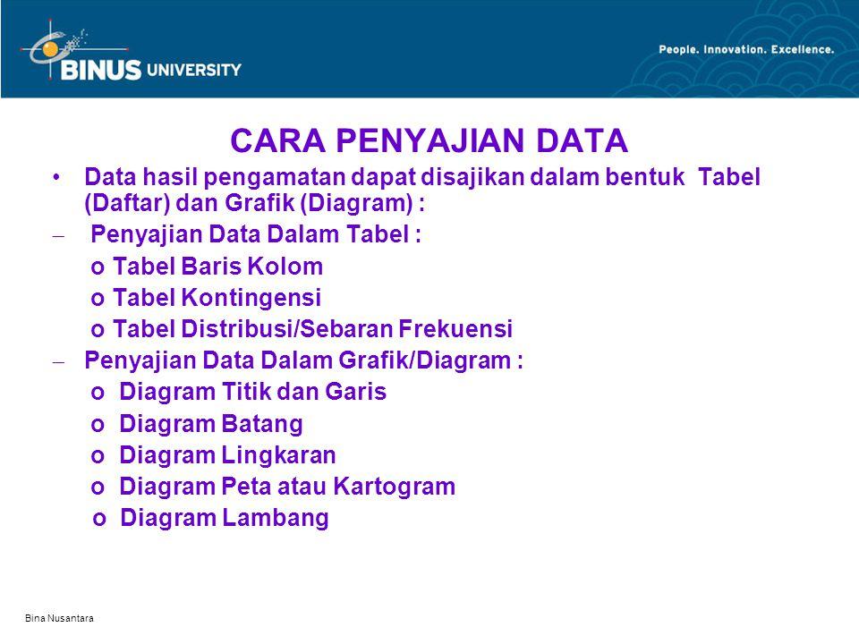 CARA PENYAJIAN DATA Data hasil pengamatan dapat disajikan dalam bentuk Tabel (Daftar) dan Grafik (Diagram) :