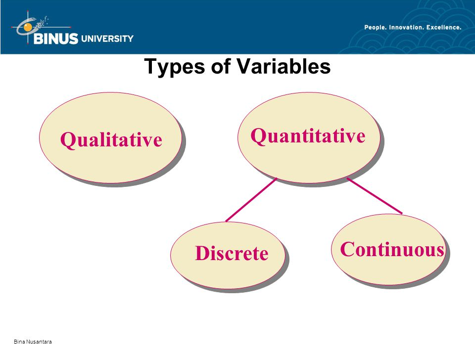Types of Variables Quantitative Qualitative Continuous Discrete
