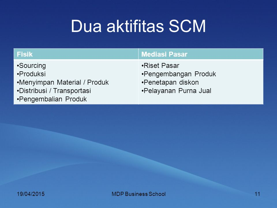 Dua aktifitas SCM Fisik Mediasi Pasar Sourcing Produksi