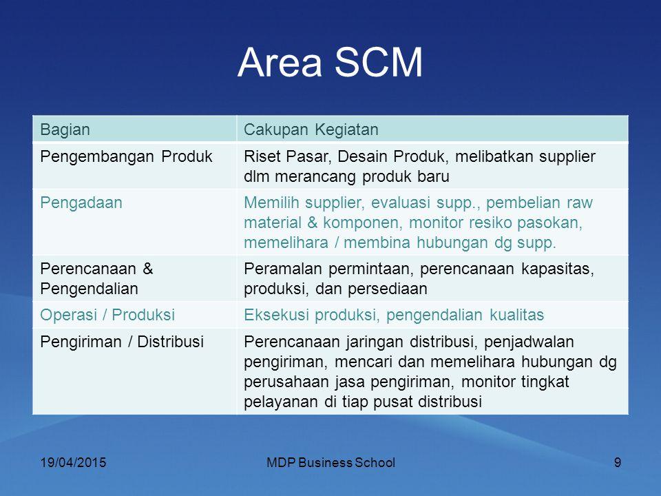 Area SCM Bagian Cakupan Kegiatan Pengembangan Produk
