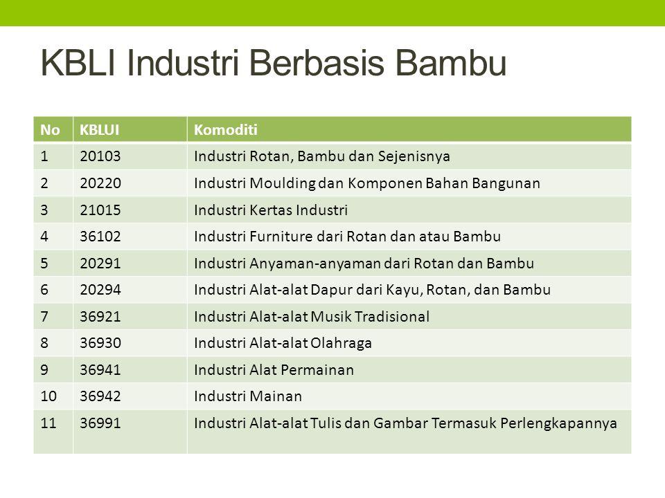 KBLI Industri Berbasis Bambu