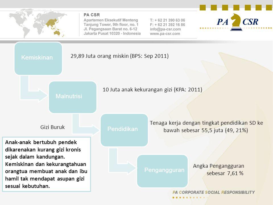29,89 Juta orang miskin (BPS: Sep 2011)