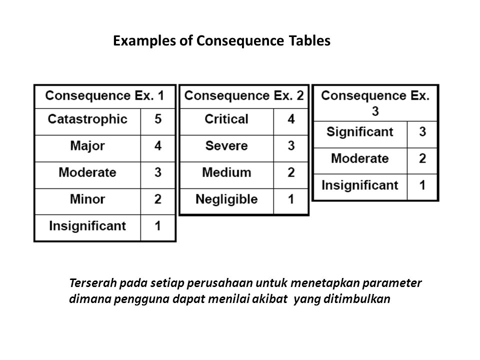 Examples of Consequence Tables
