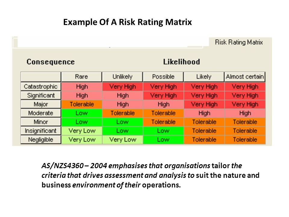 Example Of A Risk Rating Matrix