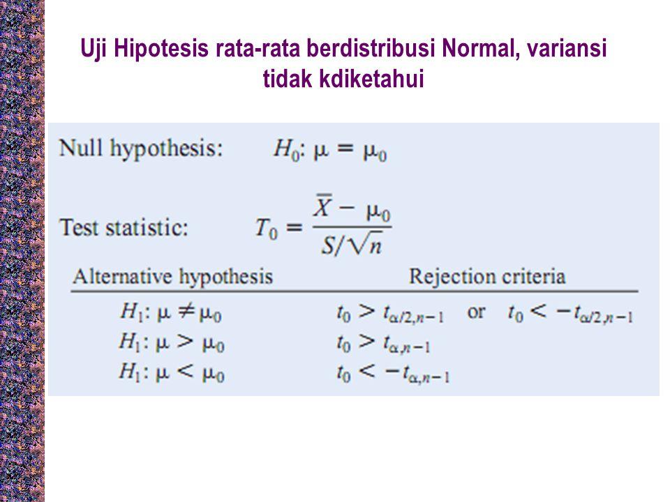 Uji Hipotesis rata-rata berdistribusi Normal, variansi tidak kdiketahui