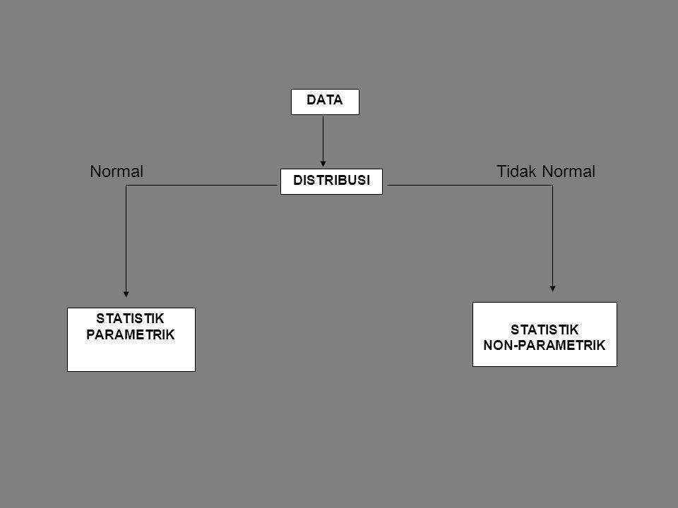 Normal Tidak Normal DATA DISTRIBUSI STATISTIK PARAMETRIK STATISTIK