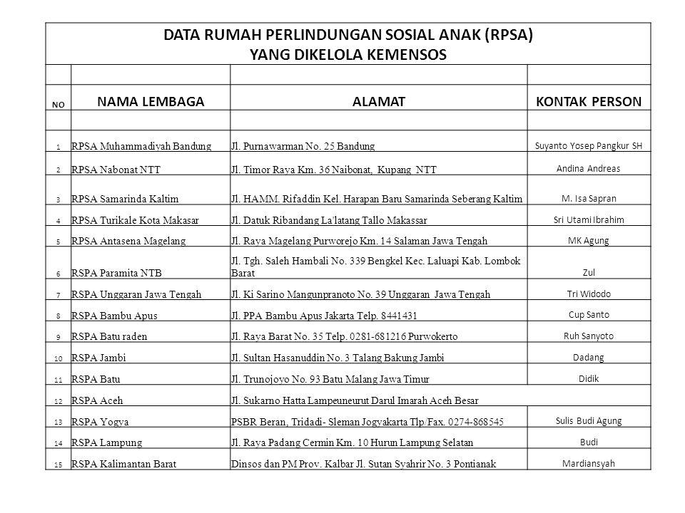 DATA RUMAH PERLINDUNGAN SOSIAL ANAK (RPSA) YANG DIKELOLA KEMENSOS