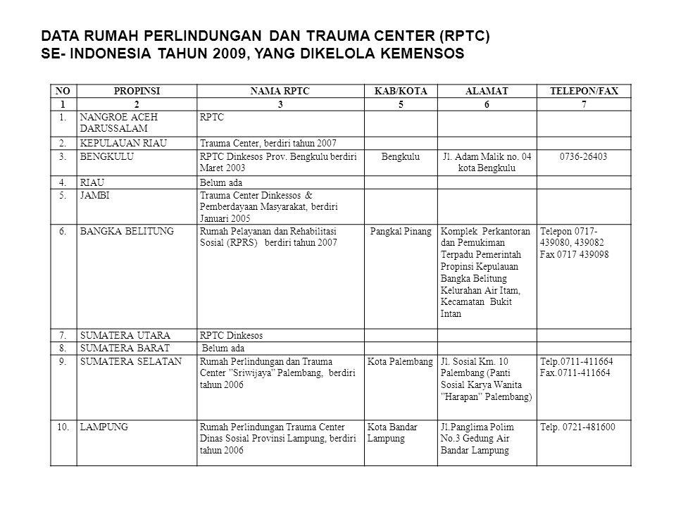 Jl. Adam Malik no. 04 kota Bengkulu