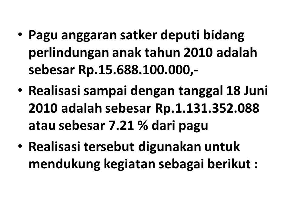 Pagu anggaran satker deputi bidang perlindungan anak tahun 2010 adalah sebesar Rp.15.688.100.000,-