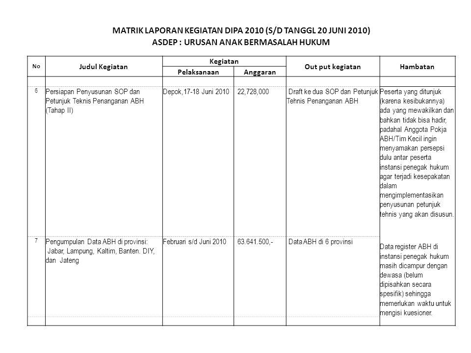 MATRIK LAPORAN KEGIATAN DIPA 2010 (S/D TANGGL 20 JUNI 2010)