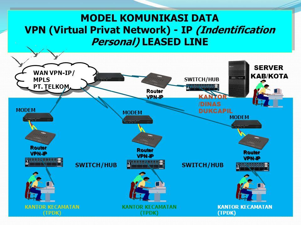 MODEL KOMUNIKASI DATA VPN (Virtual Privat Network) - IP (Indentification Personal) LEASED LINE. SERVER.