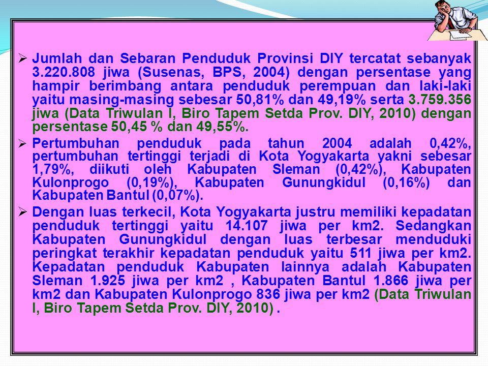Jumlah dan Sebaran Penduduk Provinsi DIY tercatat sebanyak 3. 220