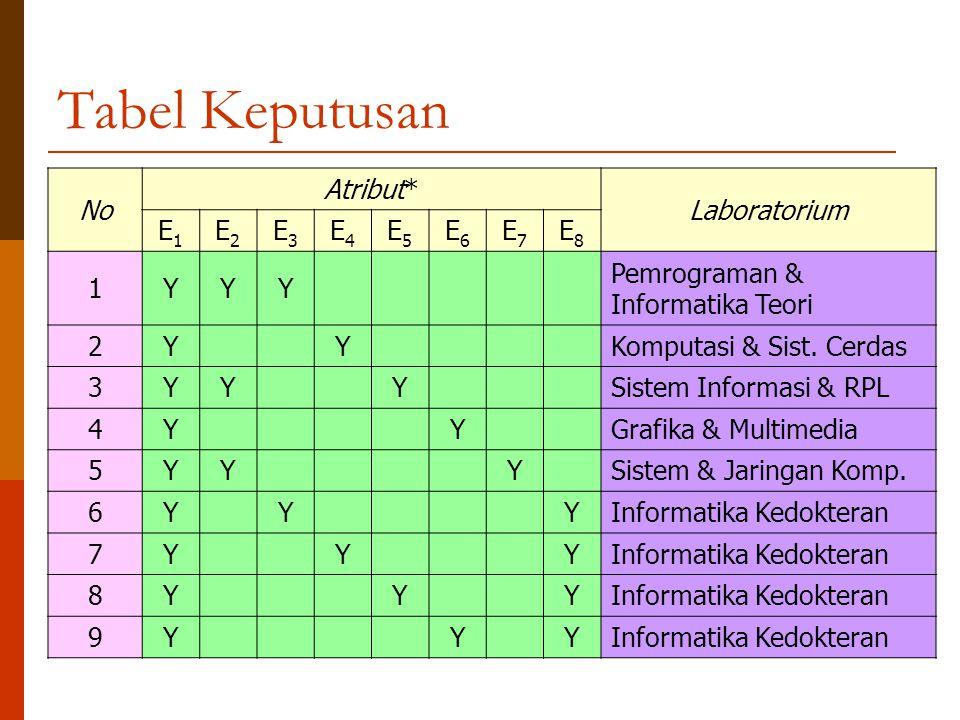 Tabel Keputusan No Atribut* Laboratorium E1 E2 E3 E4 E5 E6 E7 E8 1 Y