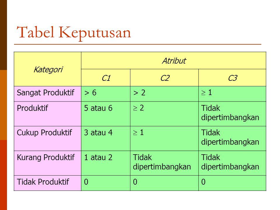 Tabel Keputusan Kategori Atribut C1 C2 C3 Sangat Produktif > 6