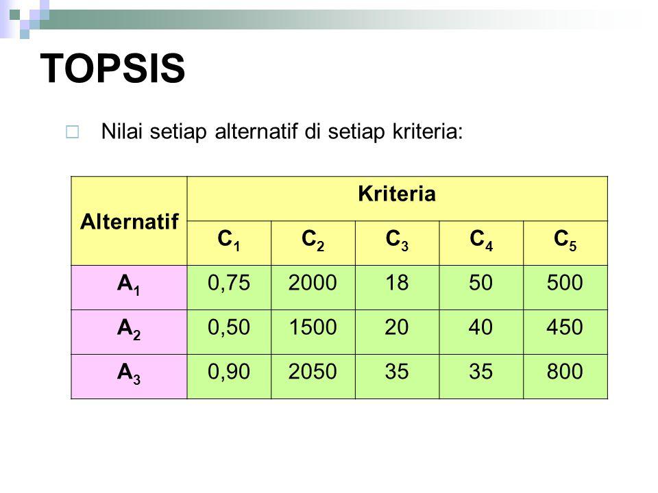 TOPSIS Nilai setiap alternatif di setiap kriteria: Alternatif Kriteria