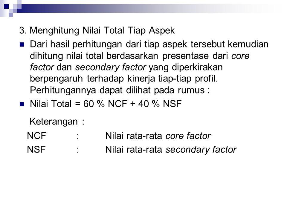 Keterangan : 3. Menghitung Nilai Total Tiap Aspek