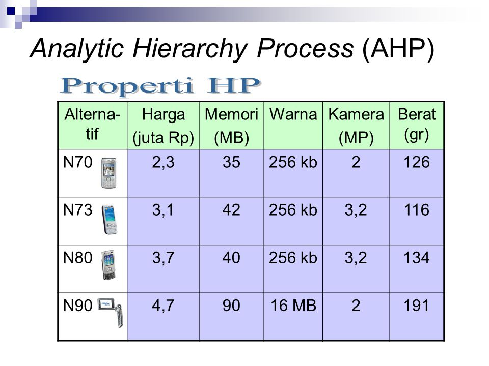 Analytic Hierarchy Process (AHP)