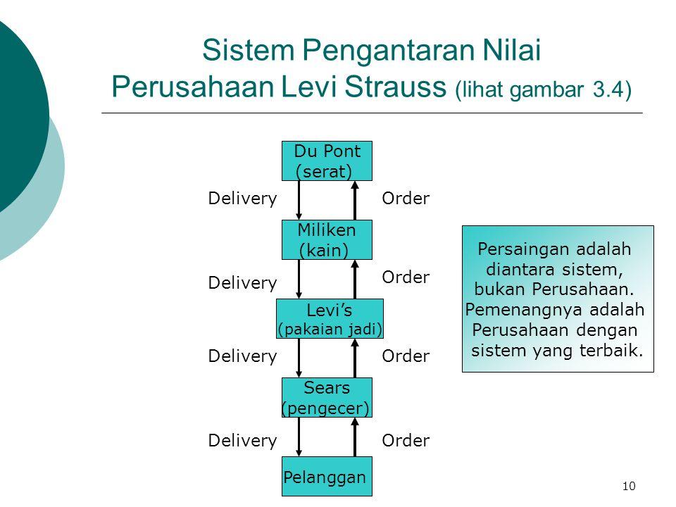 Sistem Pengantaran Nilai Perusahaan Levi Strauss (lihat gambar 3.4)