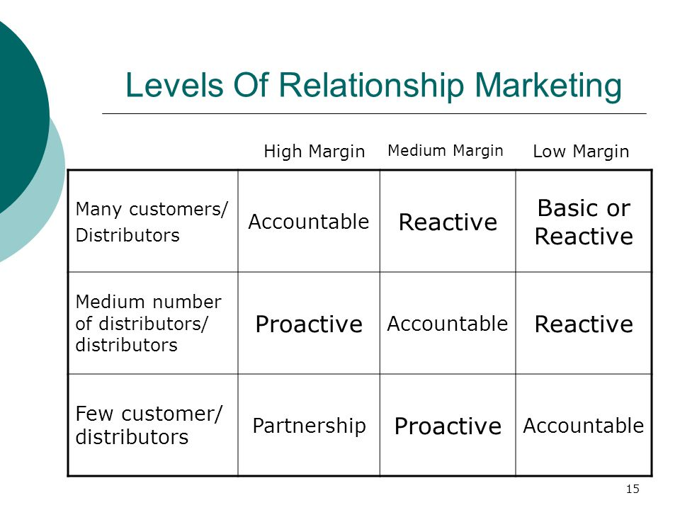 Levels Of Relationship Marketing