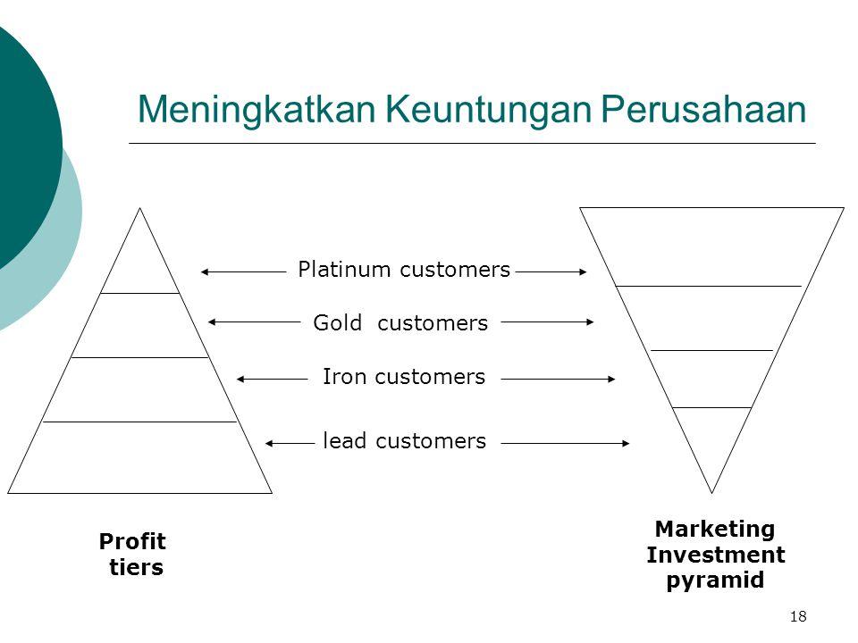 Meningkatkan Keuntungan Perusahaan