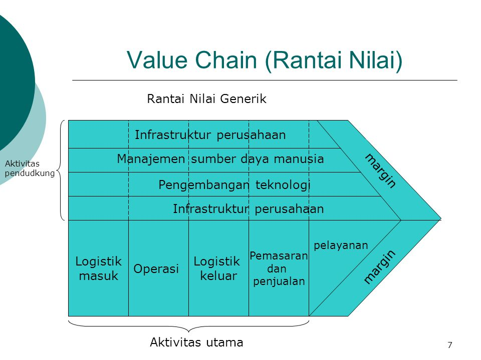 Value Chain (Rantai Nilai)