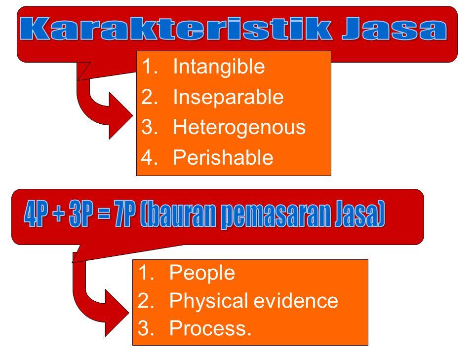 4P + 3P = 7P (bauran pemasaran Jasa)