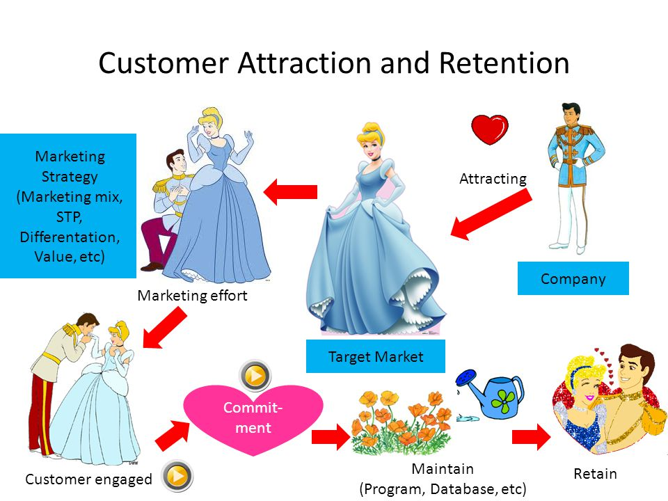 Customer Attraction and Retention