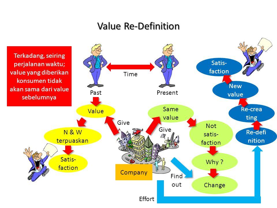 Value Re-Definition Terkadang, seiring perjalanan waktu; value yang diberikan konsumen tidak akan sama dari value sebelumnya.