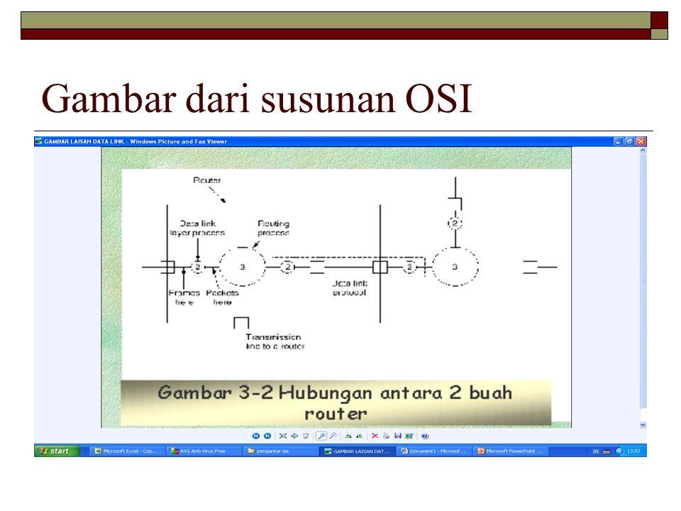 Gambar dari susunan OSI