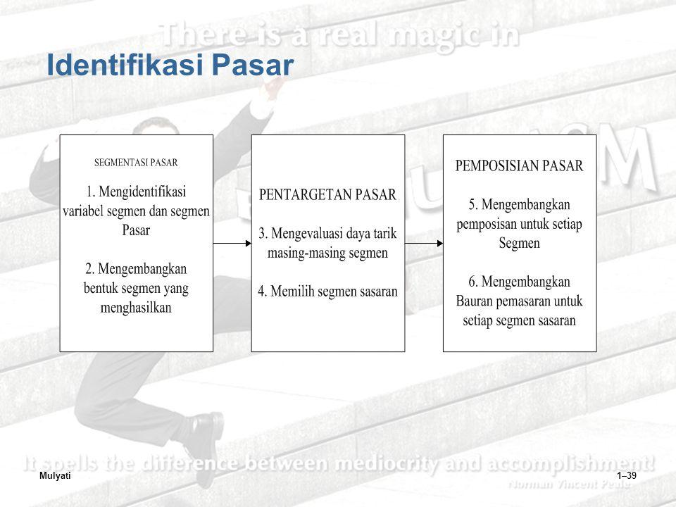 Identifikasi Pasar Mulyati