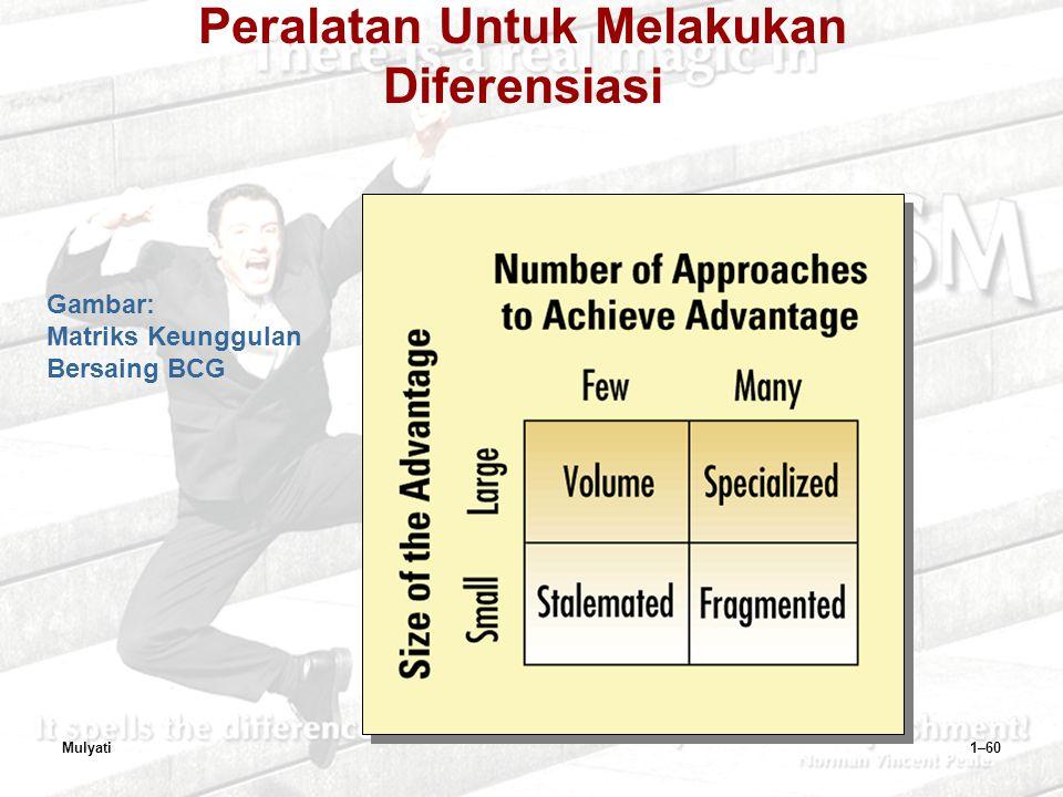 Gambar: Matriks Keunggulan Bersaing BCG