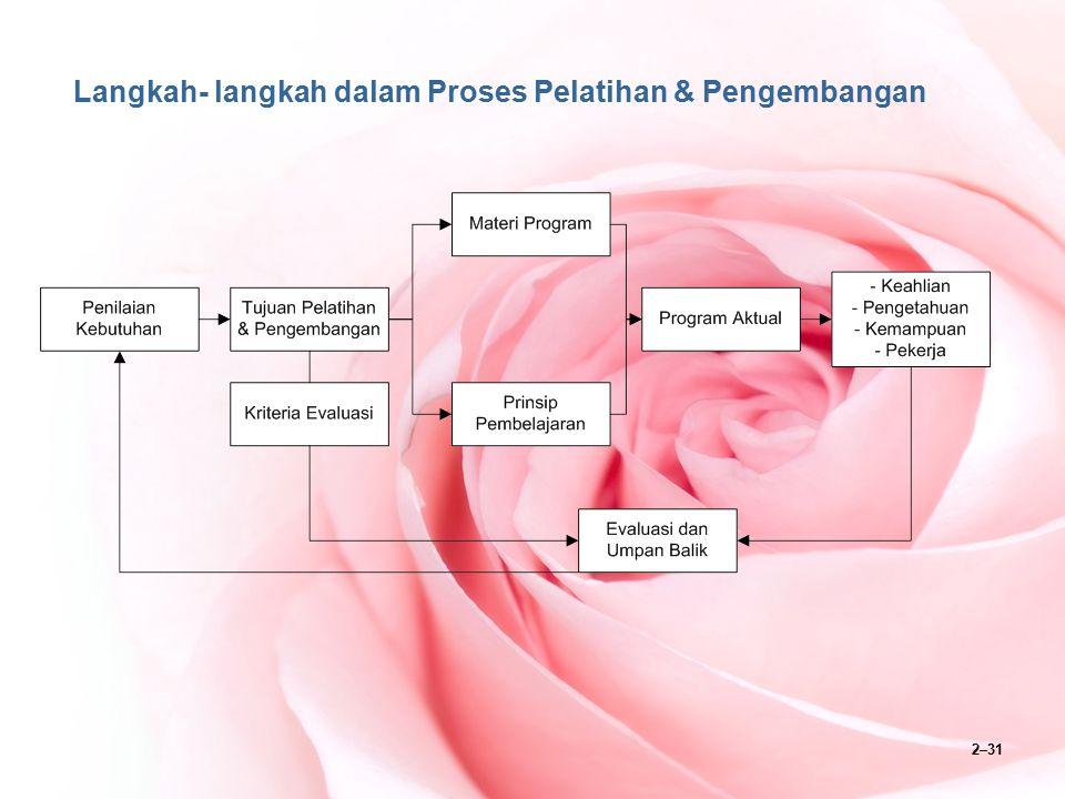 Langkah- langkah dalam Proses Pelatihan & Pengembangan