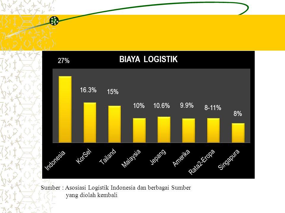 Sumber : Asosiasi Logistik Indonesia dan berbagai Sumber