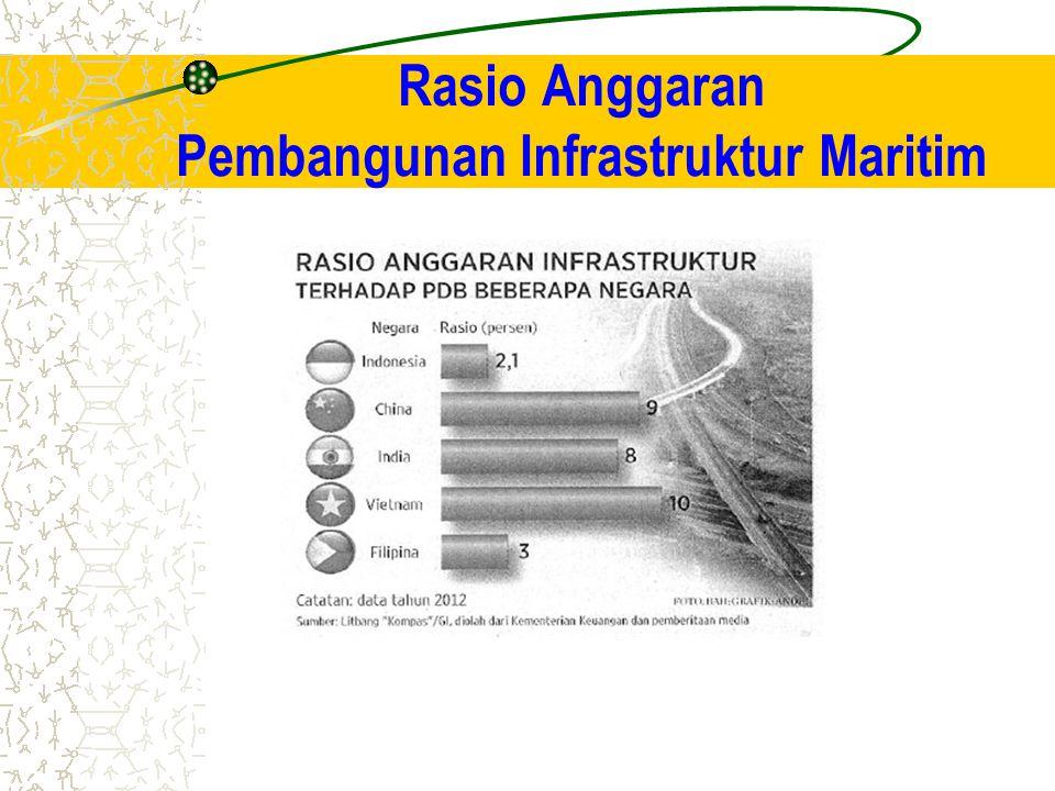 Rasio Anggaran Pembangunan Infrastruktur Maritim