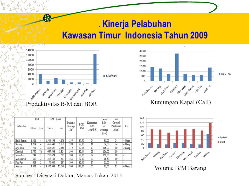 . Kinerja Pelabuhan Kawasan Timur Indonesia Tahun 2009