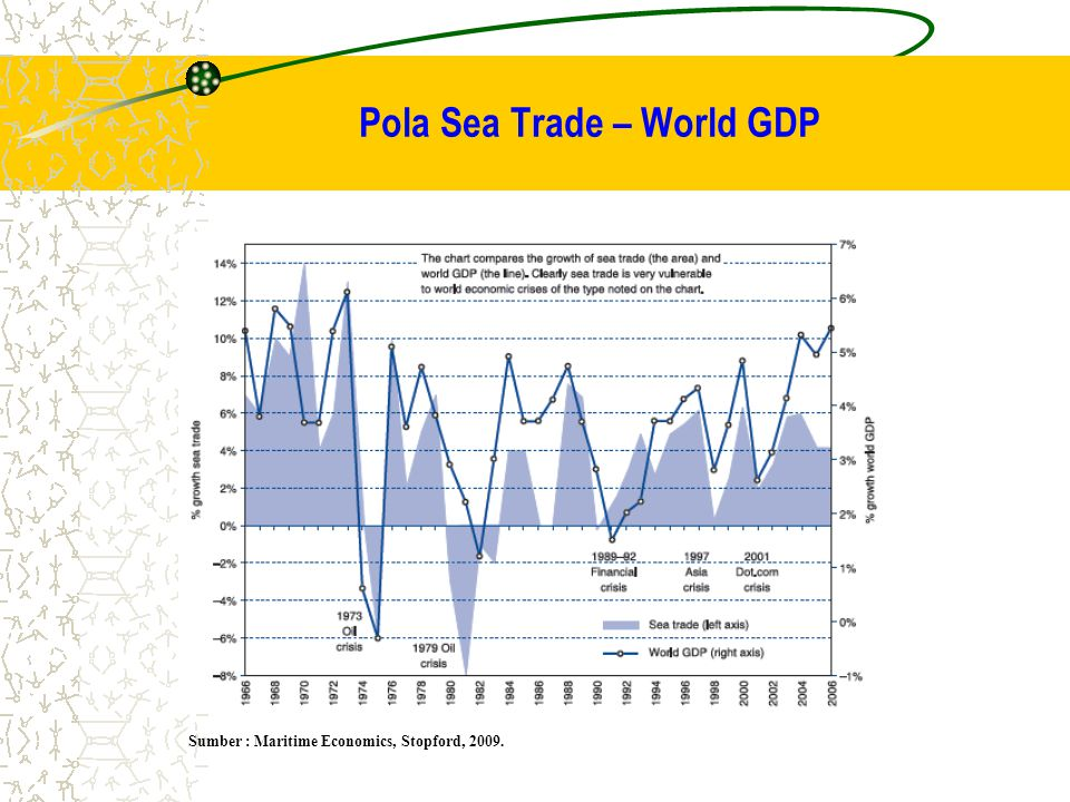 Pola Sea Trade – World GDP