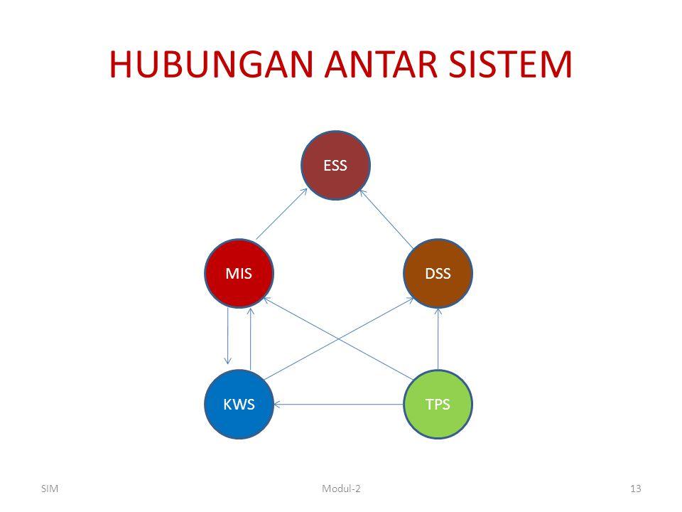 HUBUNGAN ANTAR SISTEM ESS MIS DSS KWS TPS SIM Modul-2