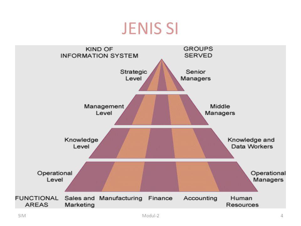 JENIS SI SIM Modul-2