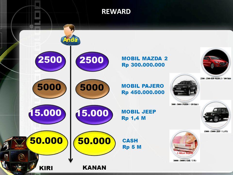 REWARD Anda. 2500. 2500. MOBIL MAZDA 2. Rp 300.000.000. 5000. 5000. MOBIL PAJERO. Rp 450.000.000.