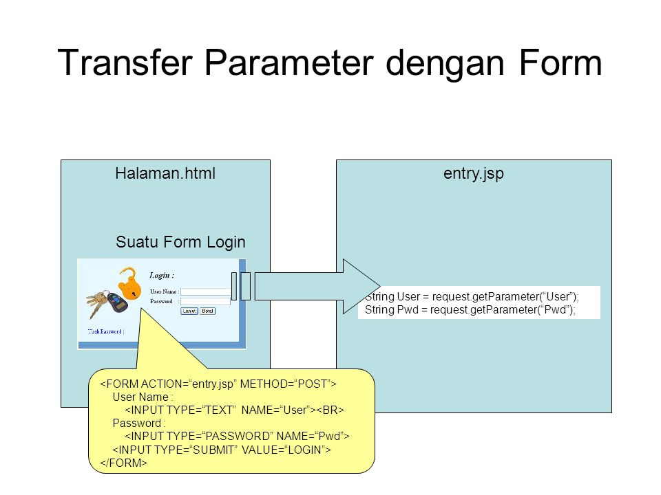 Transfer Parameter dengan Form