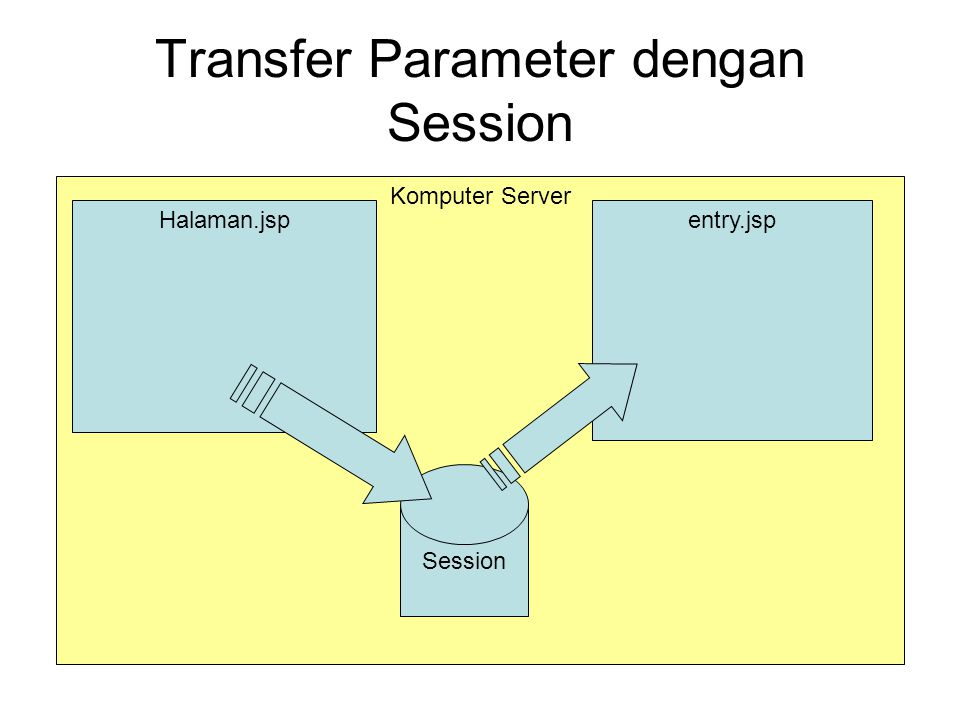 Transfer Parameter dengan Session