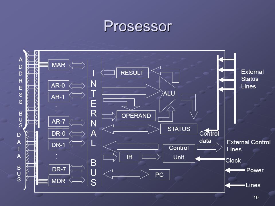 Prosessor I N T E R A L B U S MAR External RESULT Status AR-0 ALU AR-1