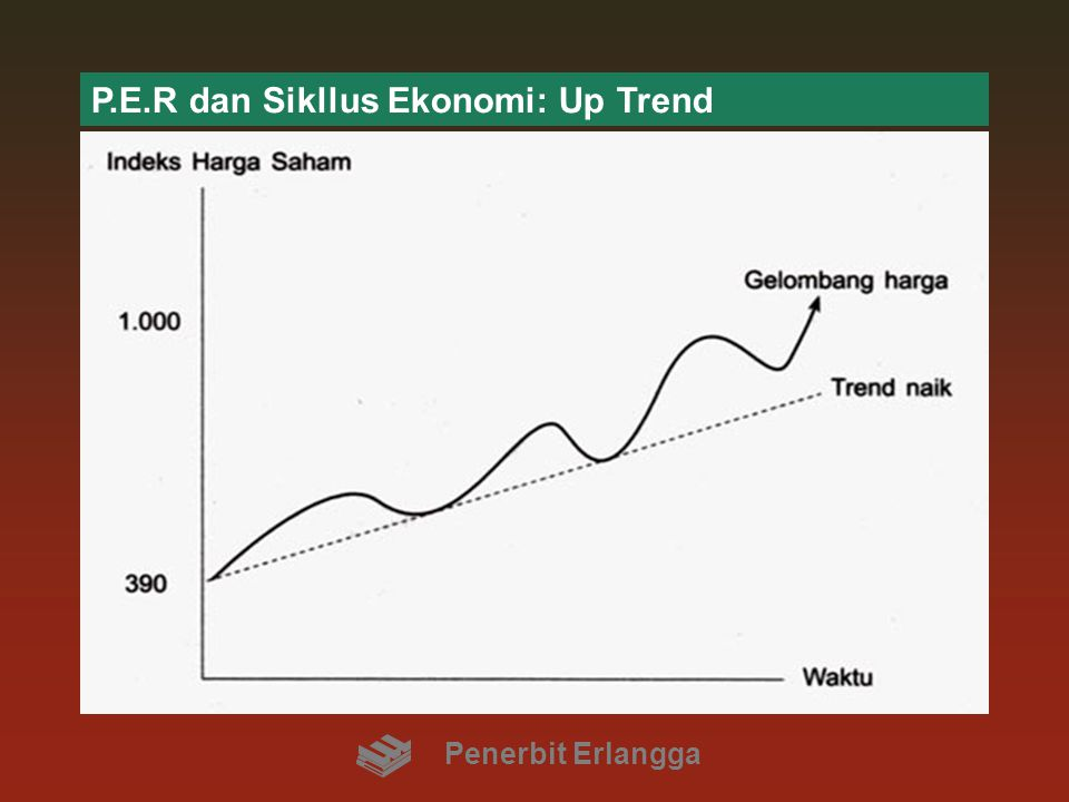 P.E.R dan Sikllus Ekonomi: Up Trend
