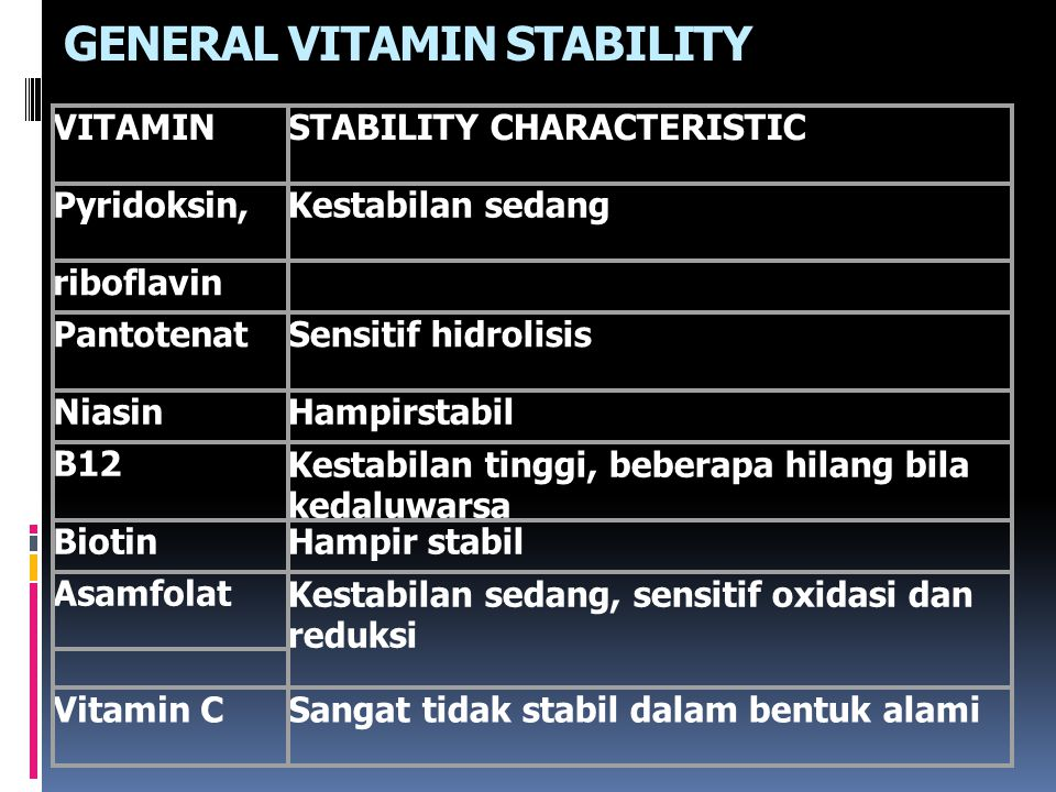 GENERAL VITAMIN STABILITY