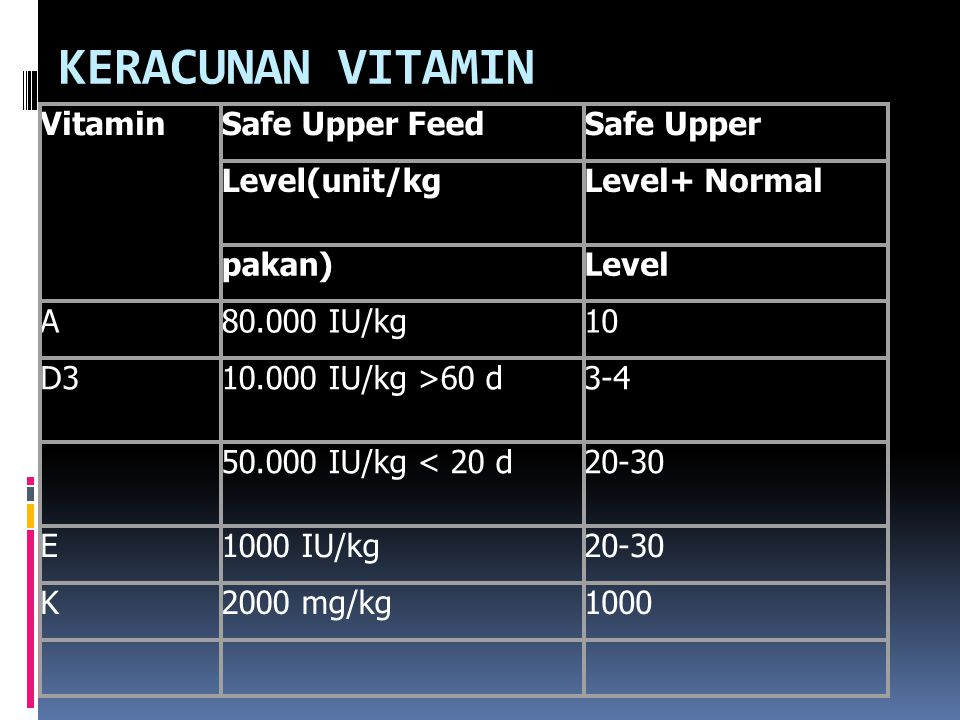 KERACUNAN VITAMIN Vitamin Safe Upper Feed Safe Upper Level(unit/kg