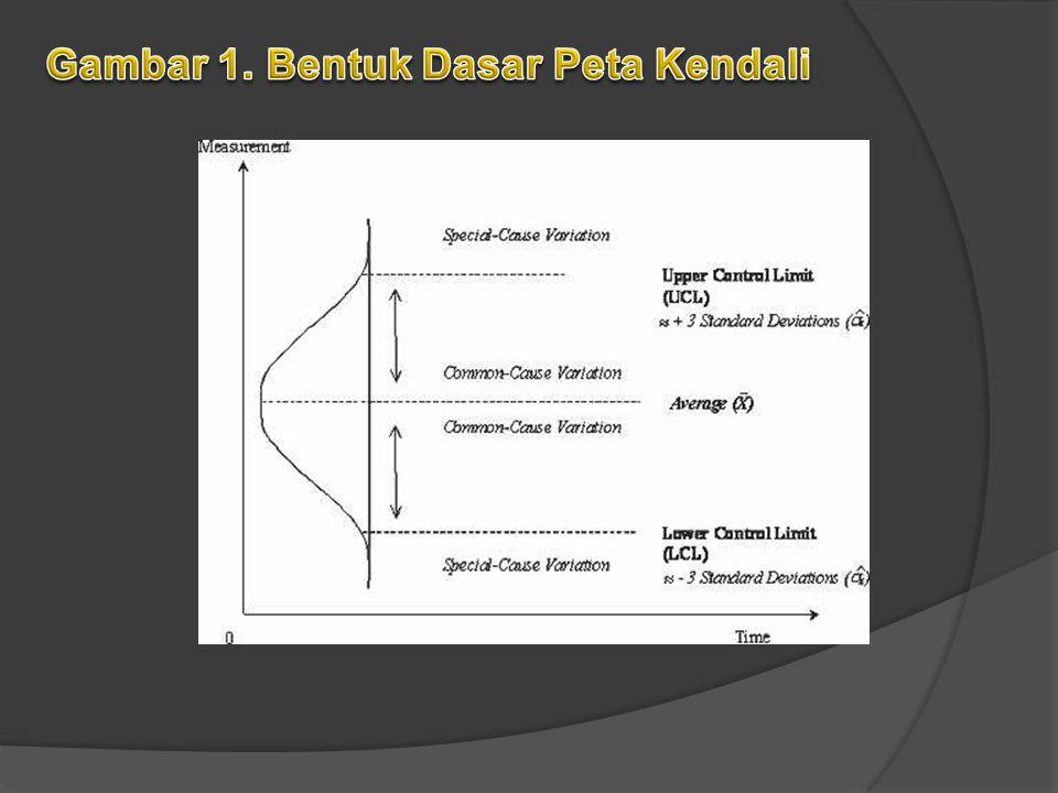 Gambar 1. Bentuk Dasar Peta Kendali